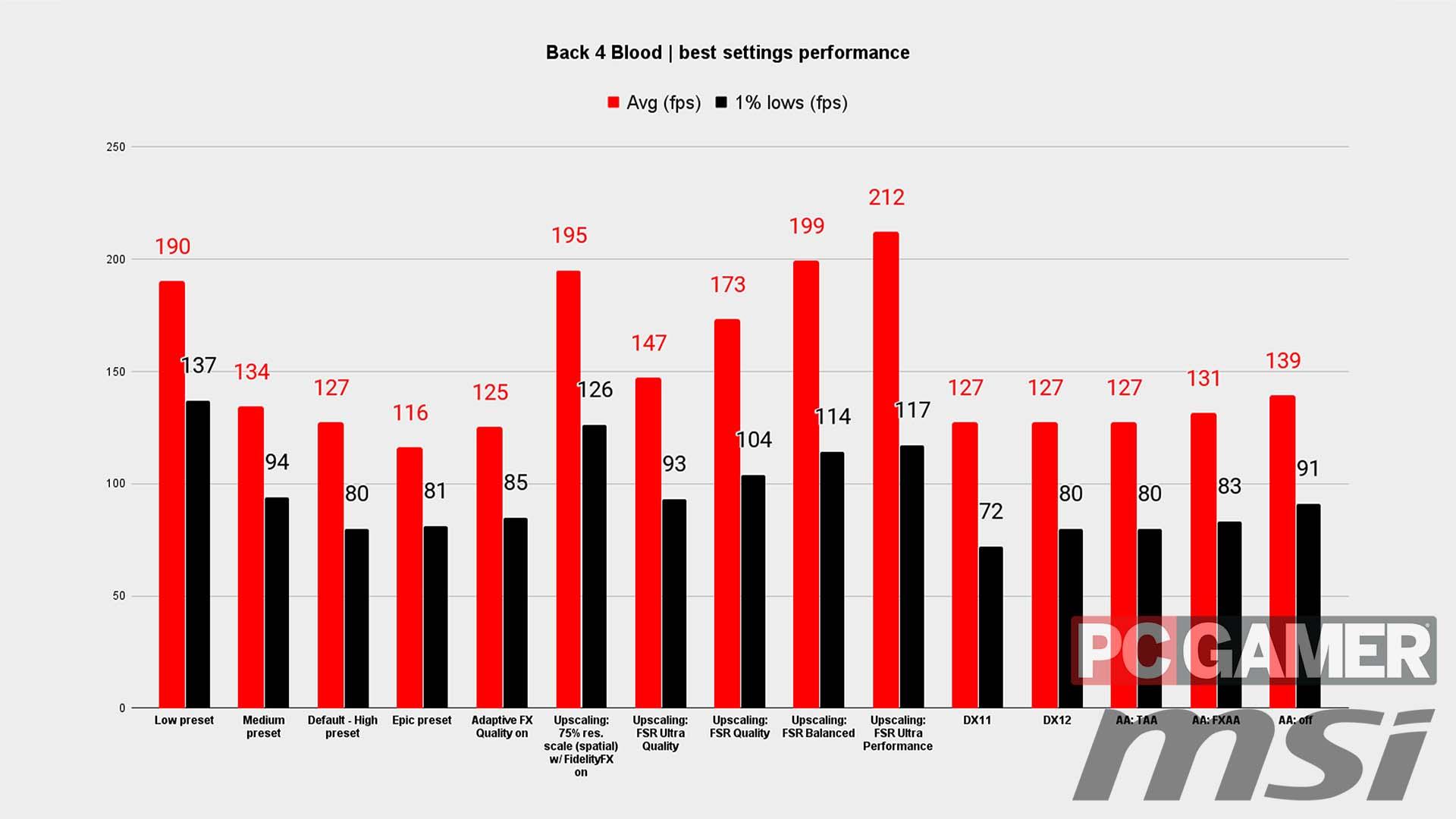 Back 4 Blood best settings performance chart