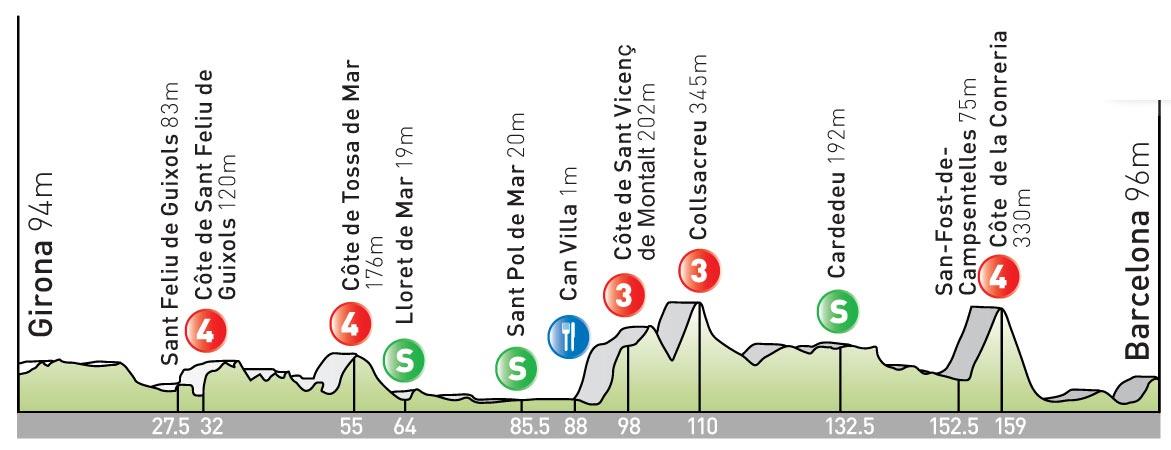 stage 6 Tour de France 2009 profile