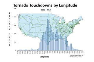 tornado touchdowns in the United States graph