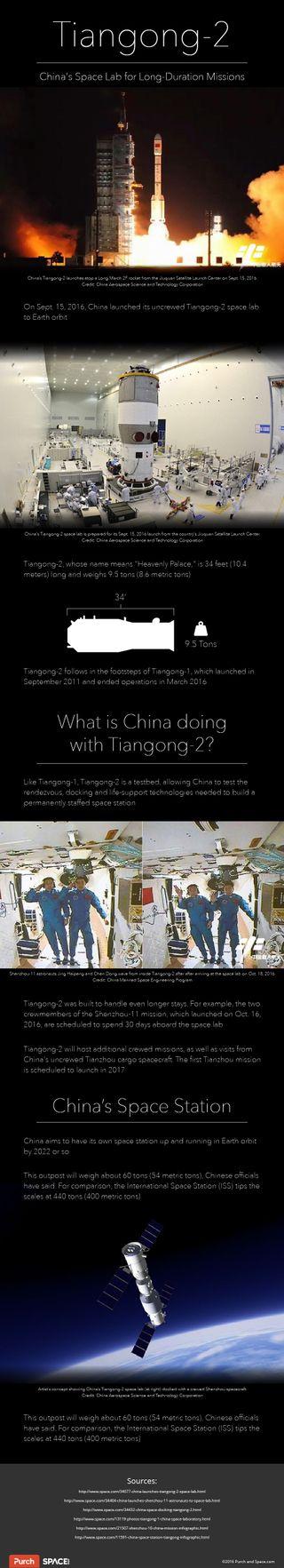 Tiangong-2 Infographic