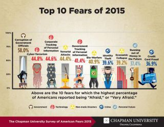 Americans' top 10 fears depicted.