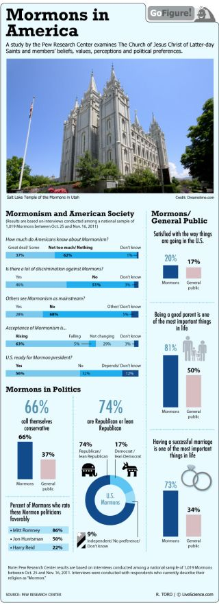 A new Pew Research Center study delves into how Mormons see the world and how Americans see Mormons.