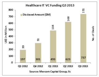 Mercom Capital Releases Healthcare IT VC Funding Report