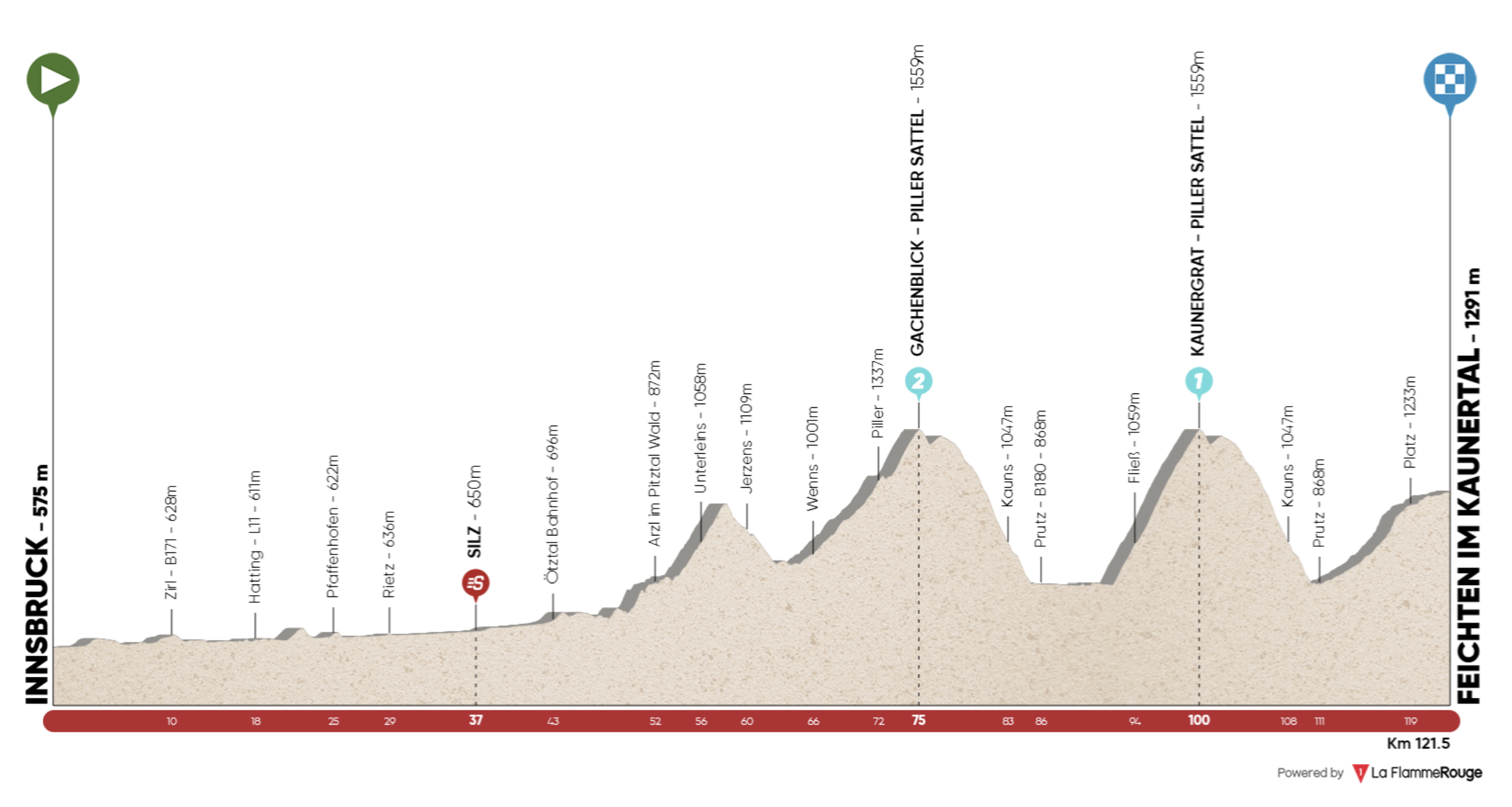 Tour of the Alps stage 2 2021