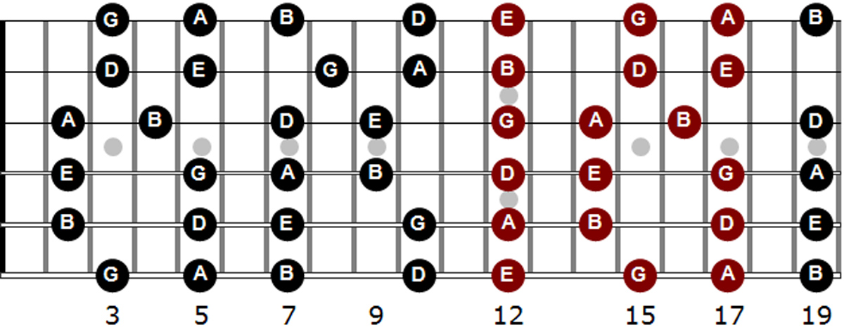 Video lesson: The magic of the pentatonic double note shape | MusicRadar