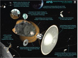 Asteroid Provided In-Situ Supplies (Apis) Concept
