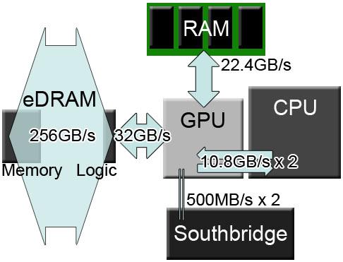 Wii Us Memory Bandwidth Gpu More Powerful Than We Thought