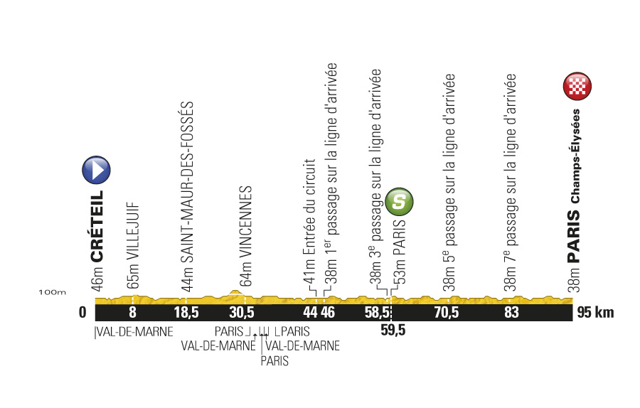 Stage 21 profile, Tour de France 2011