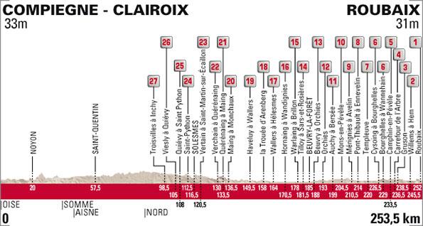 Paris-Roubaix course
