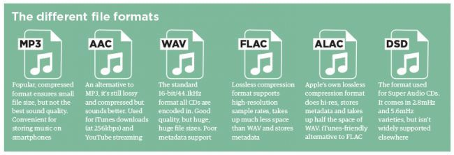 MP3, AAC, WAV, FLAC: all the audio file formats explained | What Hi-Fi?
