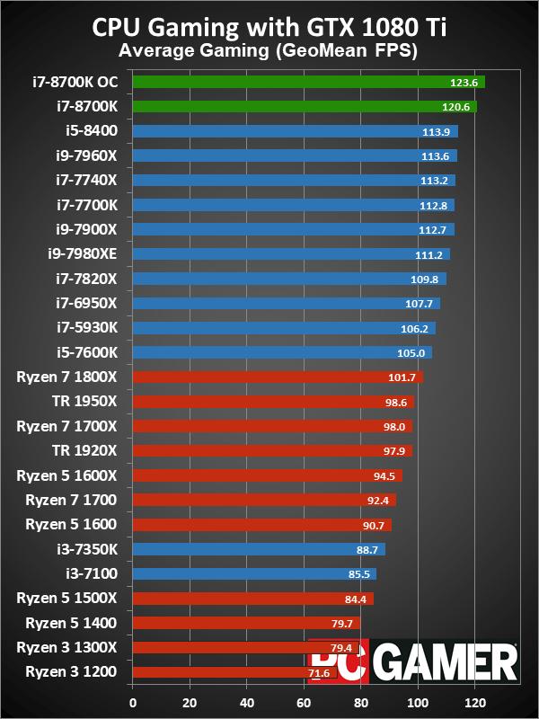 Intel Coffee Lake (8th & 9th Gen Core CPUs) + Skylake-X