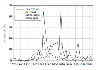 Time evolution of issues motivating political violence in the United States.