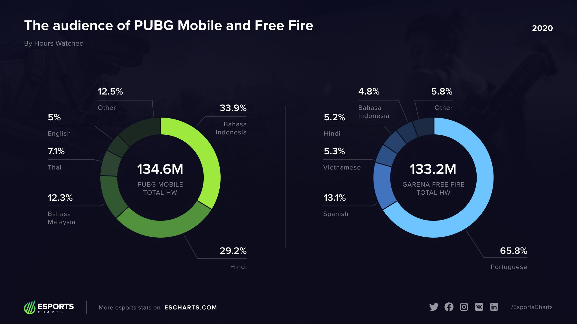 PUBG Mobile Garena Free Fire chart