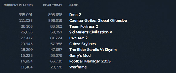 Steam's Record-setting games