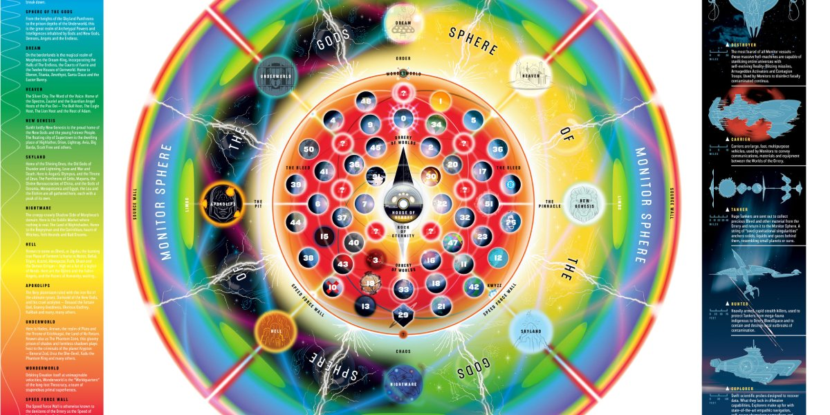 Grant Morrison's Map of the DC Multiverse