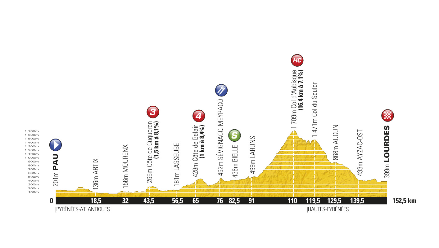 Stage 13 profile, Tour de France 2011