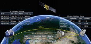 A figure from the letter shows how the Micius satellite transfers quantum keys across vast distances.