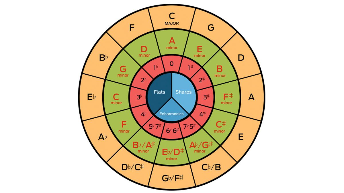 What is the circle of fifths, and how can it help with your music theory?