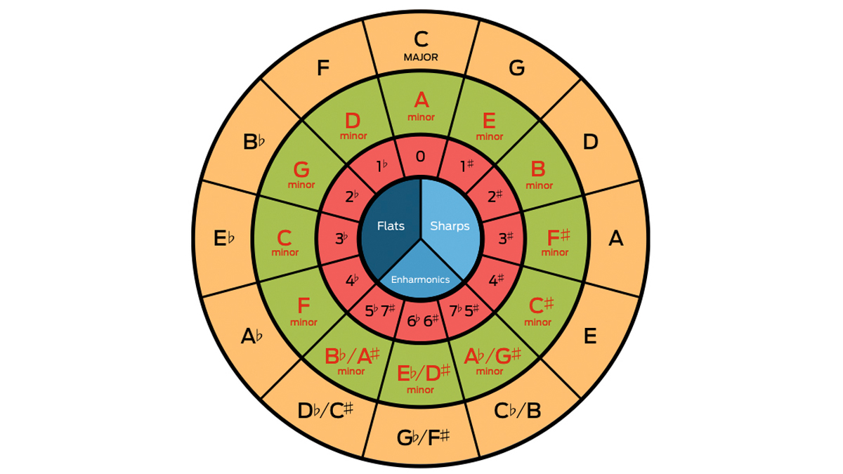 What is the circle of fifths, and how can it help with your music theory? | MusicRadar