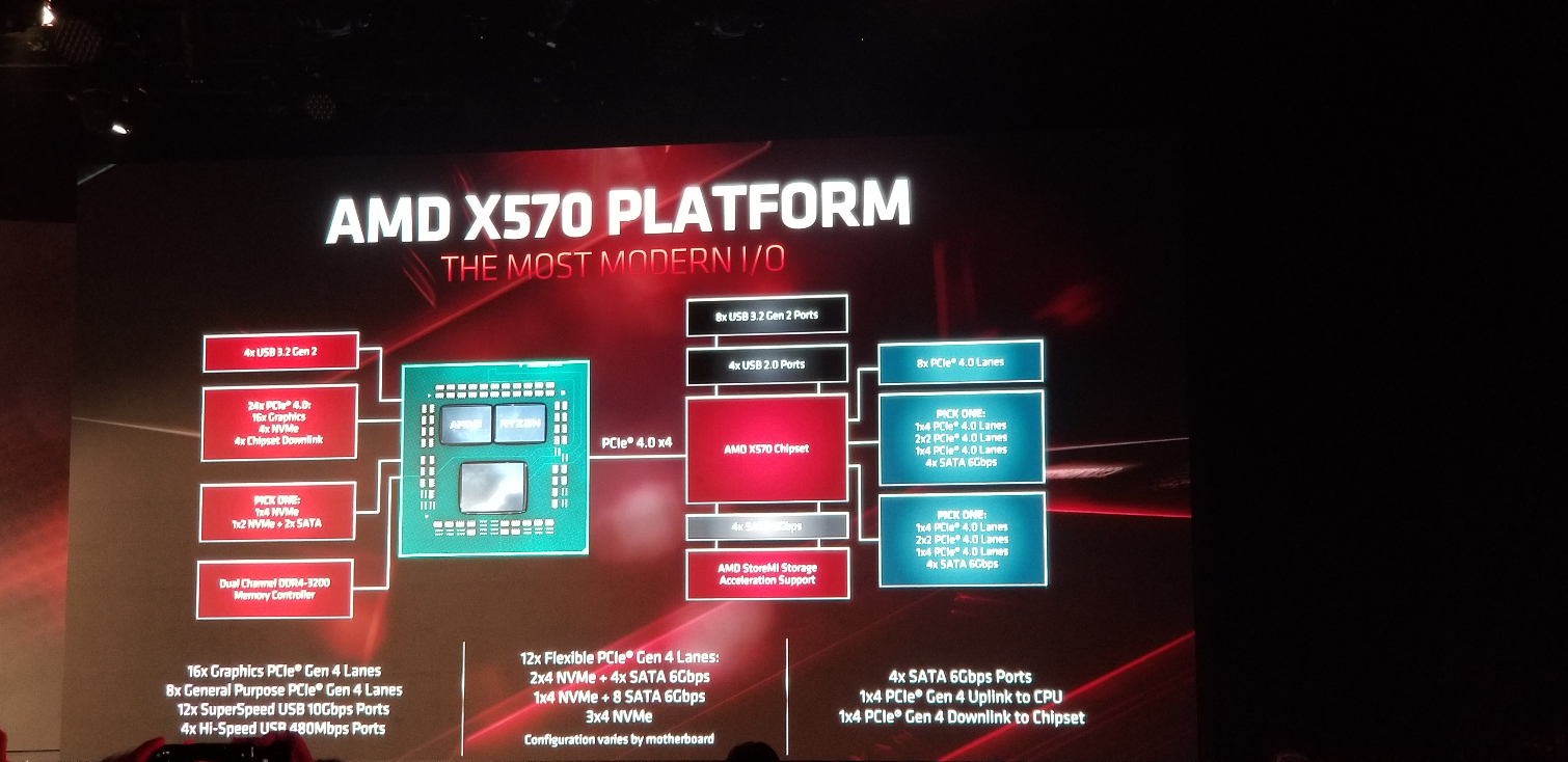 X570 Exposed Up To Sixteen Pcie 4 0 Lanes Flexible I O Tom S Hardware