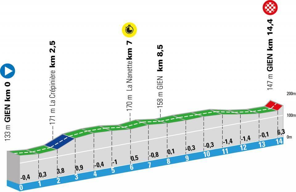 Paris Nice 2021 stage 3 profile
