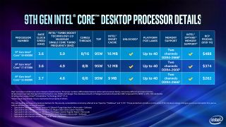 Intel Coffee Lake Refresh