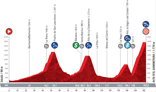 The profile of stage 18 of the 2021 Vuelta a Espana