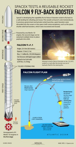 Diagram shows how Falcon 9 booster will return to a safe landing spot.