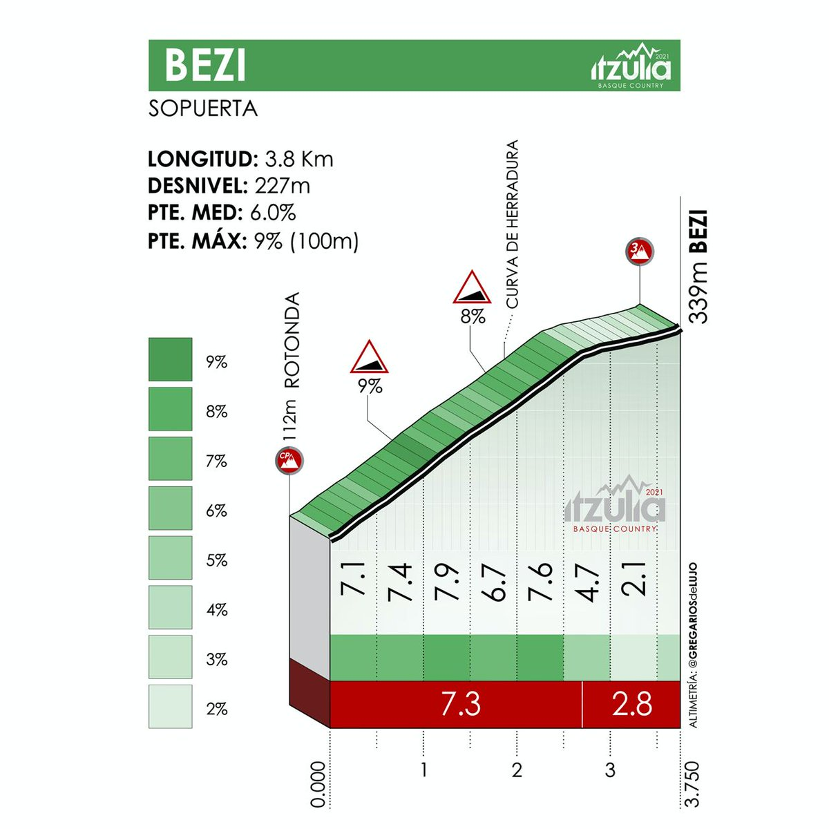 The Bezi climb of stage 2