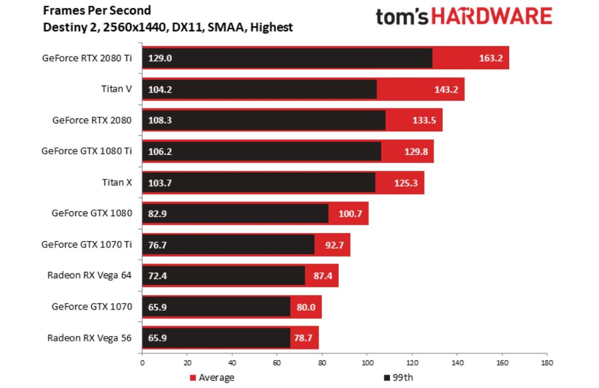 Nvidia RTX 2080 Ti Benchmarks: The New 4K King | Tom's Guide
