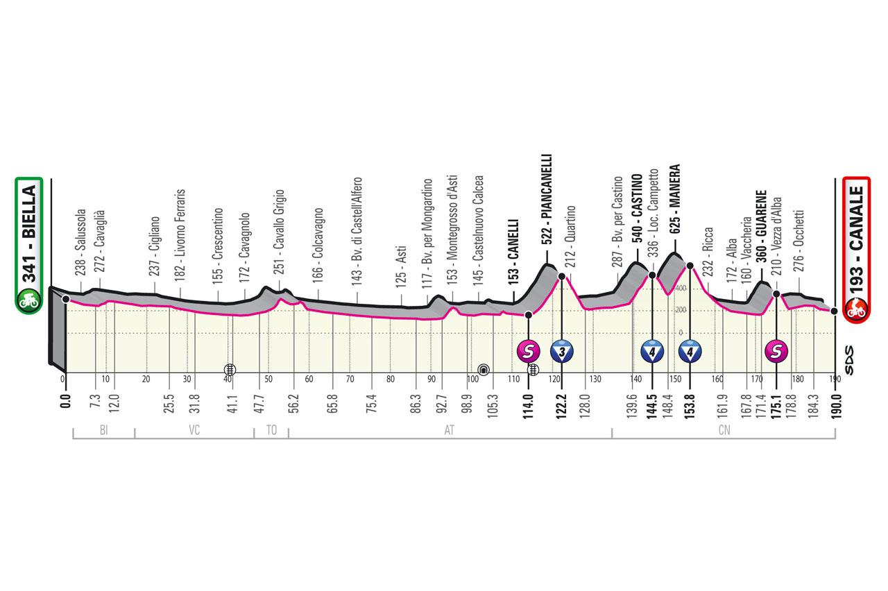Stage 3 profile of 2021 Giro d'Italia