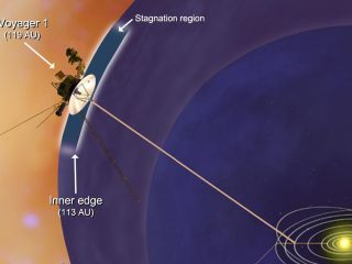NASA's Voyager 1 spacecraft has entered a new region between our solar system and interstellar space, which scientists are calling the stagnation region.