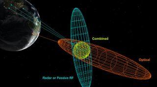 AGI Orbit Modeling