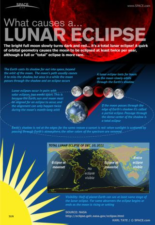 How Flat-Earthers Explain Total Lunar Eclipses