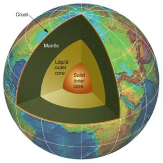 Earth's interior layers and core