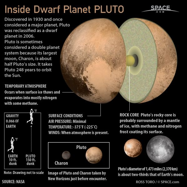 Inside Dwarf Planet Pluto | Space