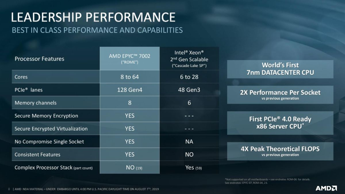 Amd Unveils 7nm Epyc Rome Processors Up To 64 Cores And 128 Threads For 6 950 Tom S Hardware