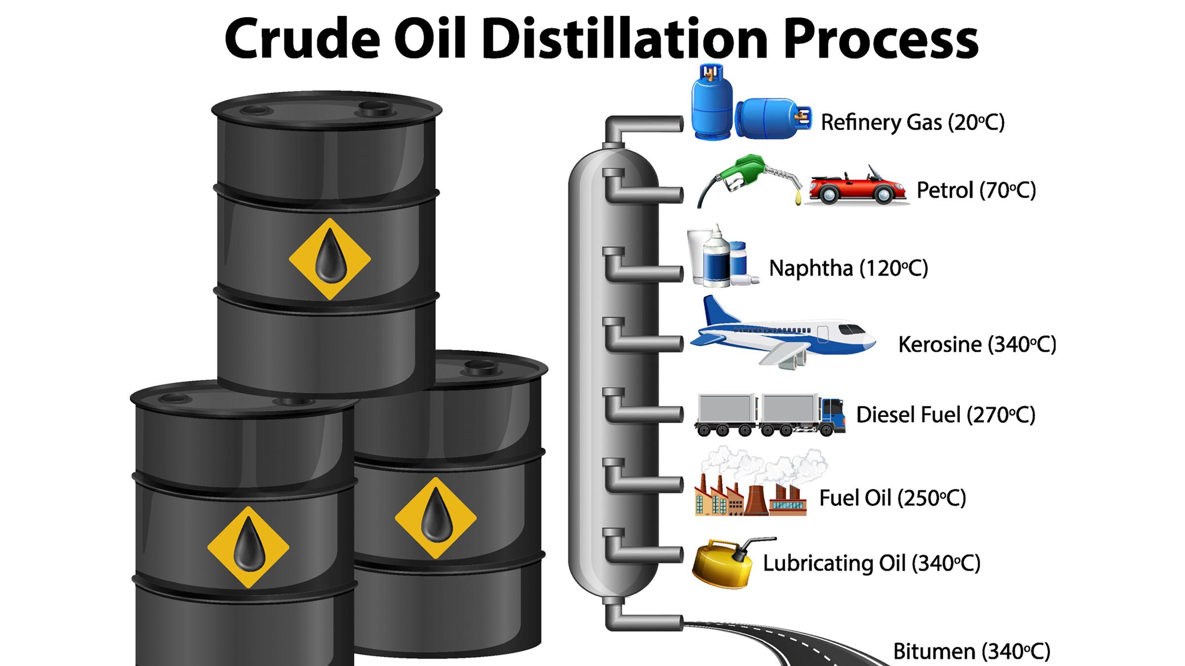 diagram showing crude oil distillation process