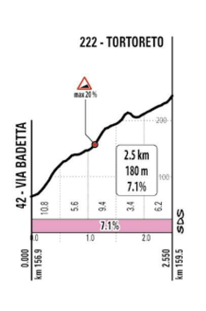 2020 giro stage 10 climb 2