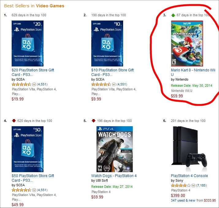 mario kart 8 pre orders surpass ps4 39 s watch dogs on amazon. Black Bedroom Furniture Sets. Home Design Ideas