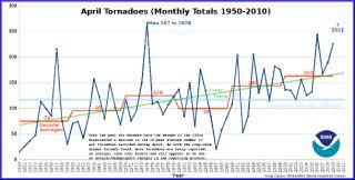 april tornadoes