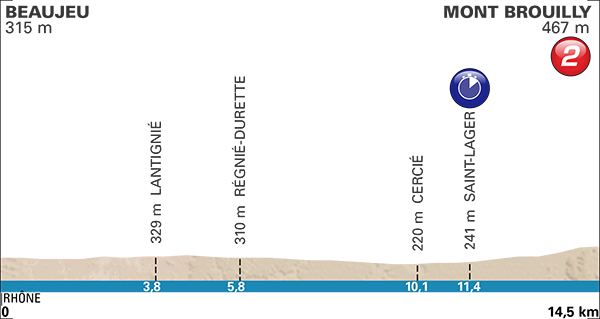 Paris-Nice 2017 stage 4 profile