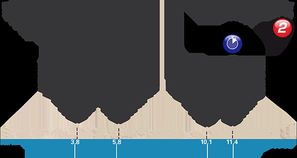 Paris-Nice 2017 stage 4 profile