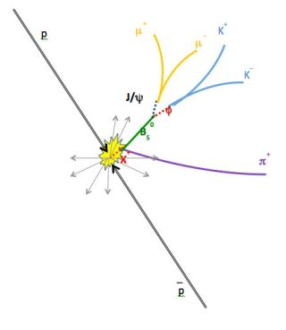 The potential new tetraquark particle, made of four quarks, decays into two mesons, or pairings of two quarks, which then decay into other daughter particles.