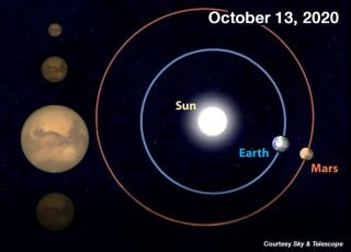 Mars will reach opposition on Oct. 13, 2020, when the Red Planet will be only 39 million miles (62.7 million km) from Earth — the closest pairing until 2035. As a result, Mars looks much brighter and bigger than usual.