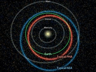Orbits and distribution of potentially hazardous asteroids