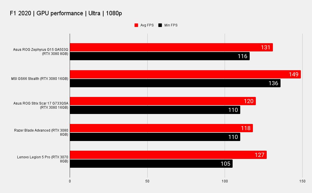 Asus ROG Zephyrus G15 laptop benchmark graphs