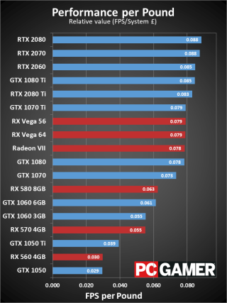 The best graphics card for 2019 - Gamerix