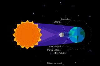 Animated Solar Eclipse Animation