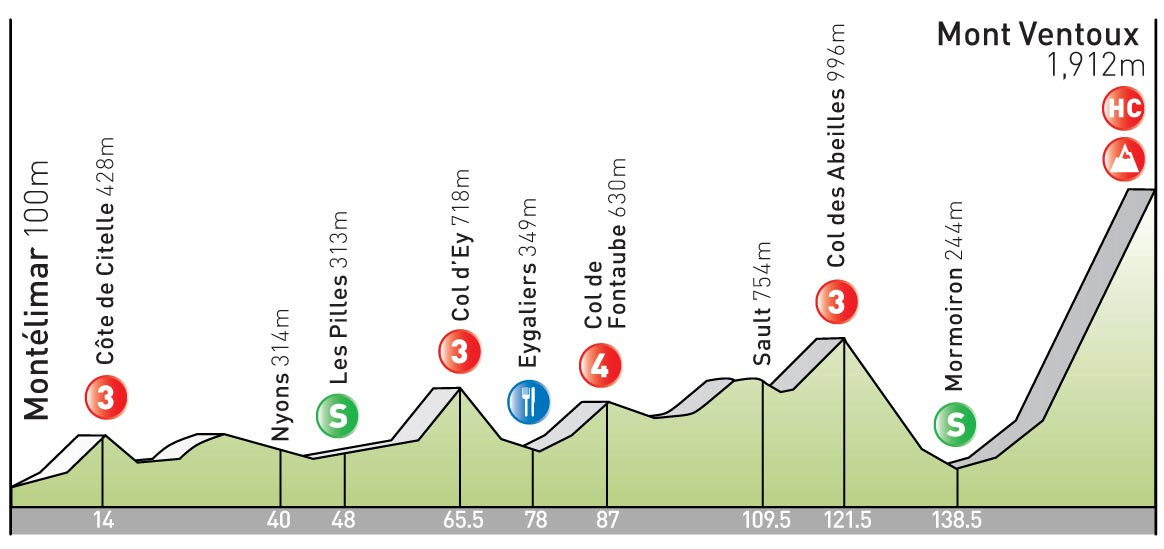 stage 20 Tour de France 2009 profile